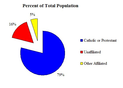 History of Protestantism in the United States